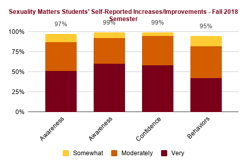 students' self-reported increases Fall 2018